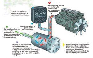 arla-32-3