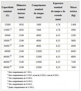 tabela tanque de combustível